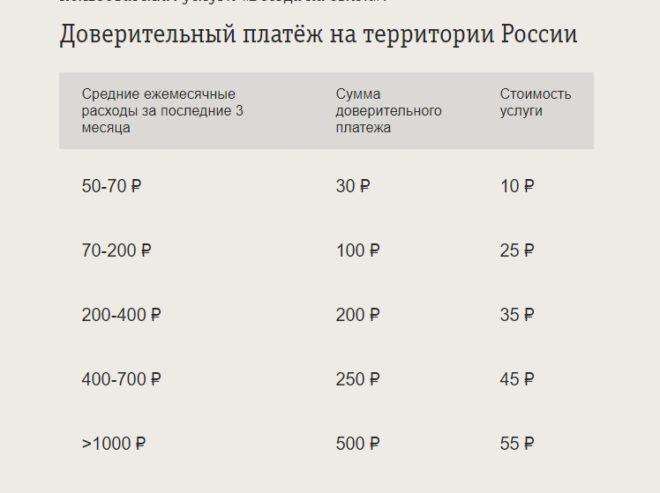Таблица с информацией